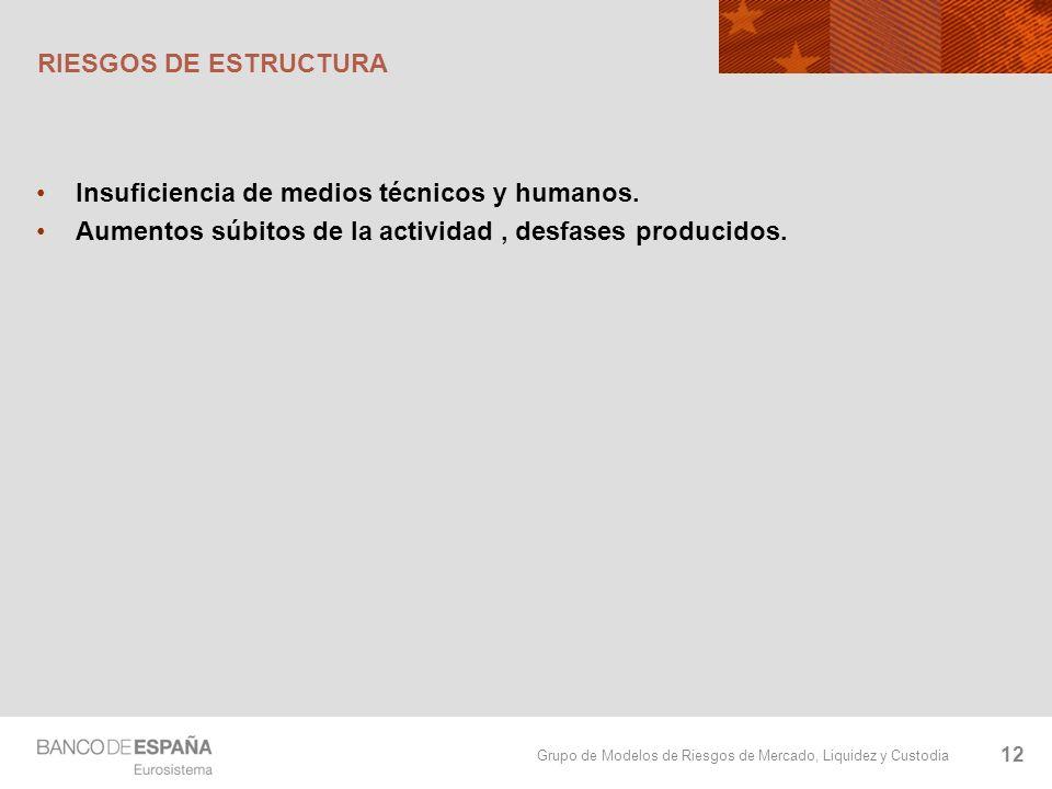 RIESGOS DE ESTRUCTURA Insuficiencia de medios técnicos y humanos.