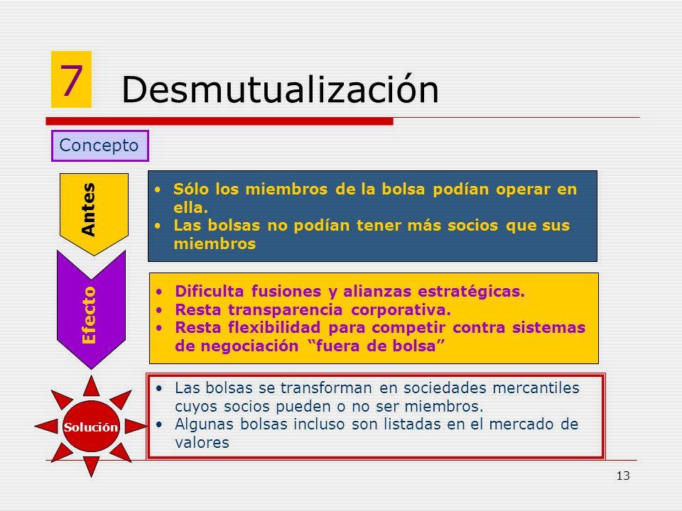 7 Desmutualización Concepto Antes Efecto
