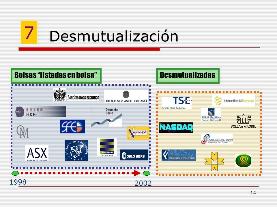 7 Desmutualización Bolsas listadas en bolsa Desmutualizadas 1998