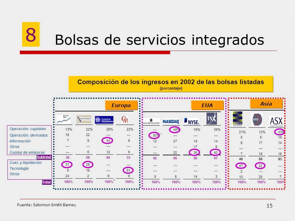 Bolsas de servicios integrados