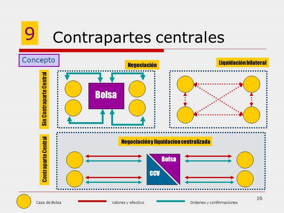 Contrapartes centrales