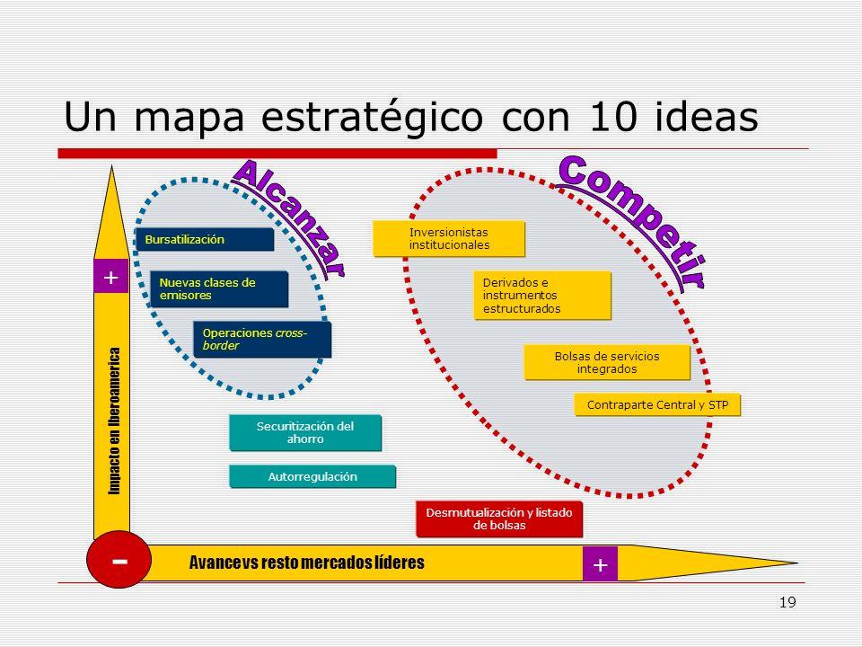Un mapa estratégico con 10 ideas