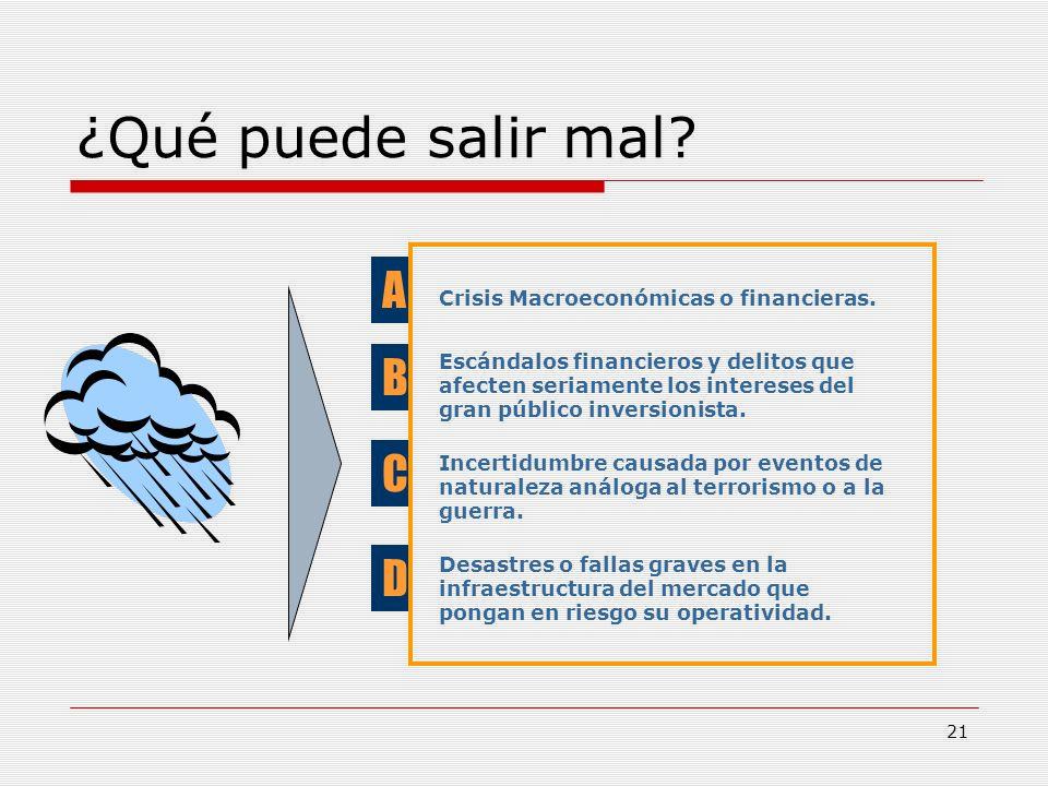 ¿Qué puede salir mal A B C D Crisis Macroeconómicas o financieras.