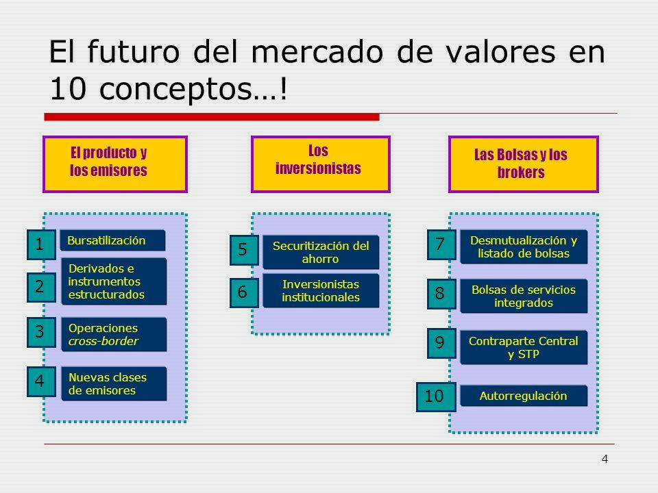 El futuro del mercado de valores en 10 conceptos…!