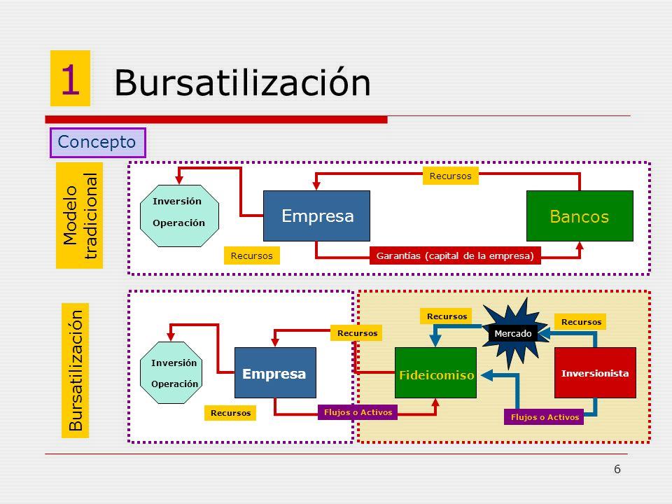 1 Bursatilización Concepto Modelo tradicional Empresa Bancos