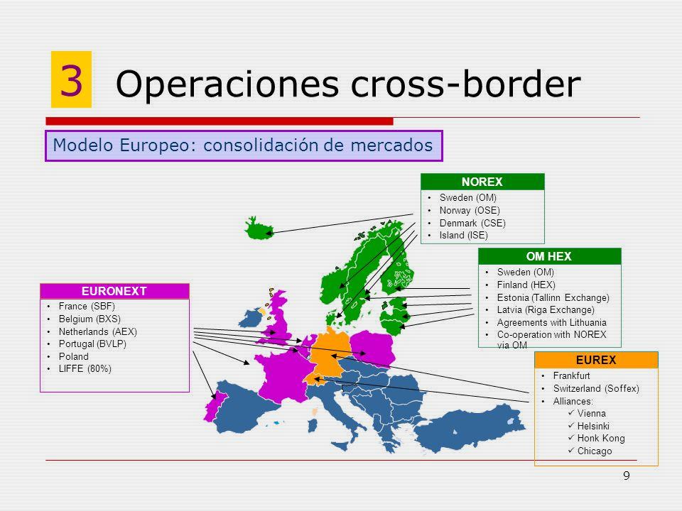 Operaciones cross-border