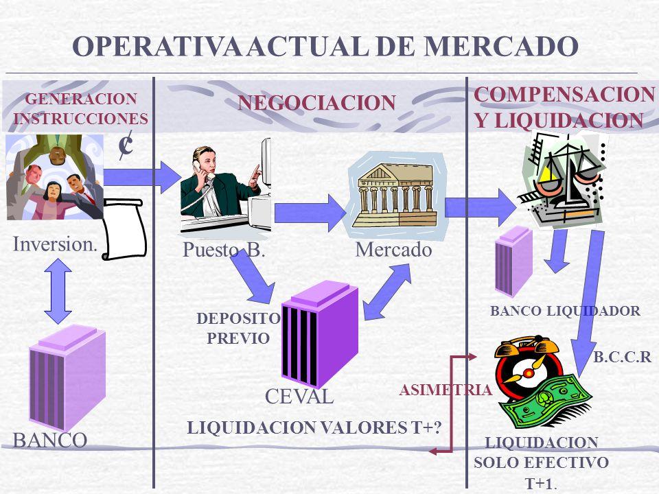 ¢ OPERATIVA ACTUAL DE MERCADO COMPENSACION NEGOCIACION Y LIQUIDACION