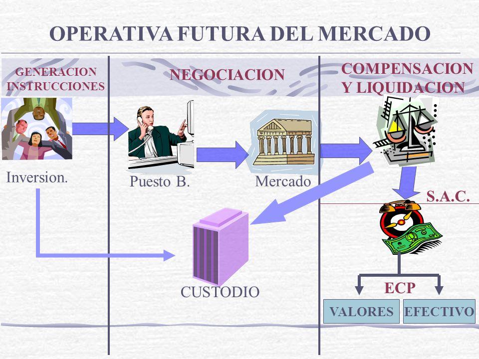 OPERATIVA FUTURA DEL MERCADO