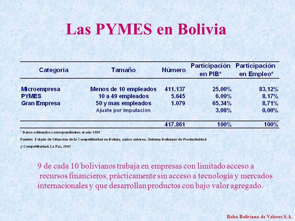 Las PYMES en Bolivia 9 de cada 10 bolivianos trabaja en empresas con limitado acceso a.
