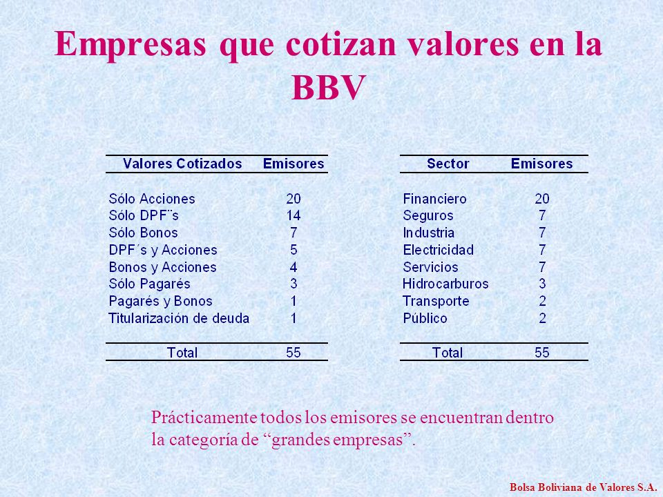 Empresas que cotizan valores en la BBV