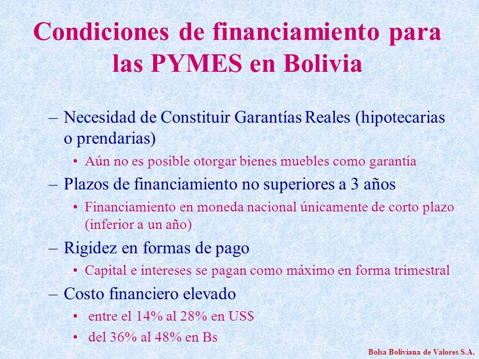 Condiciones de financiamiento para las PYMES en Bolivia