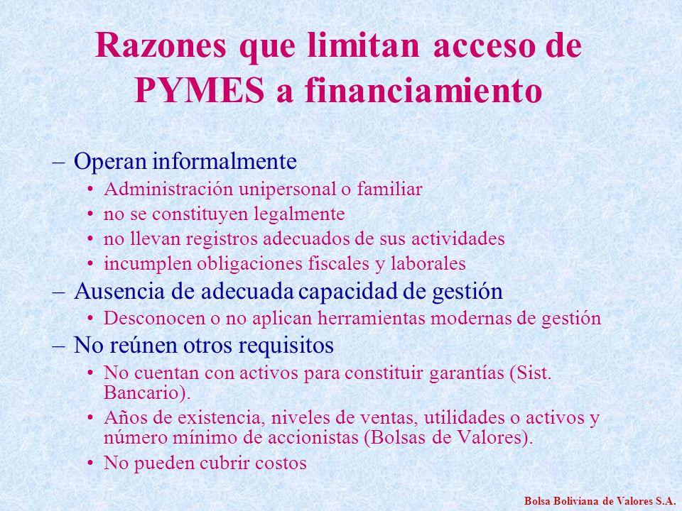Razones que limitan acceso de PYMES a financiamiento