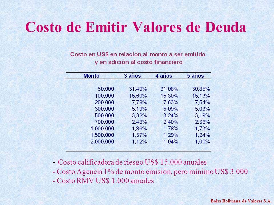 Costo de Emitir Valores de Deuda