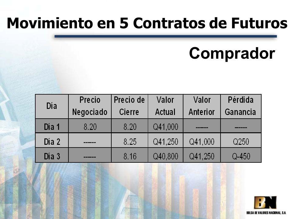 Movimiento en 5 Contratos de Futuros