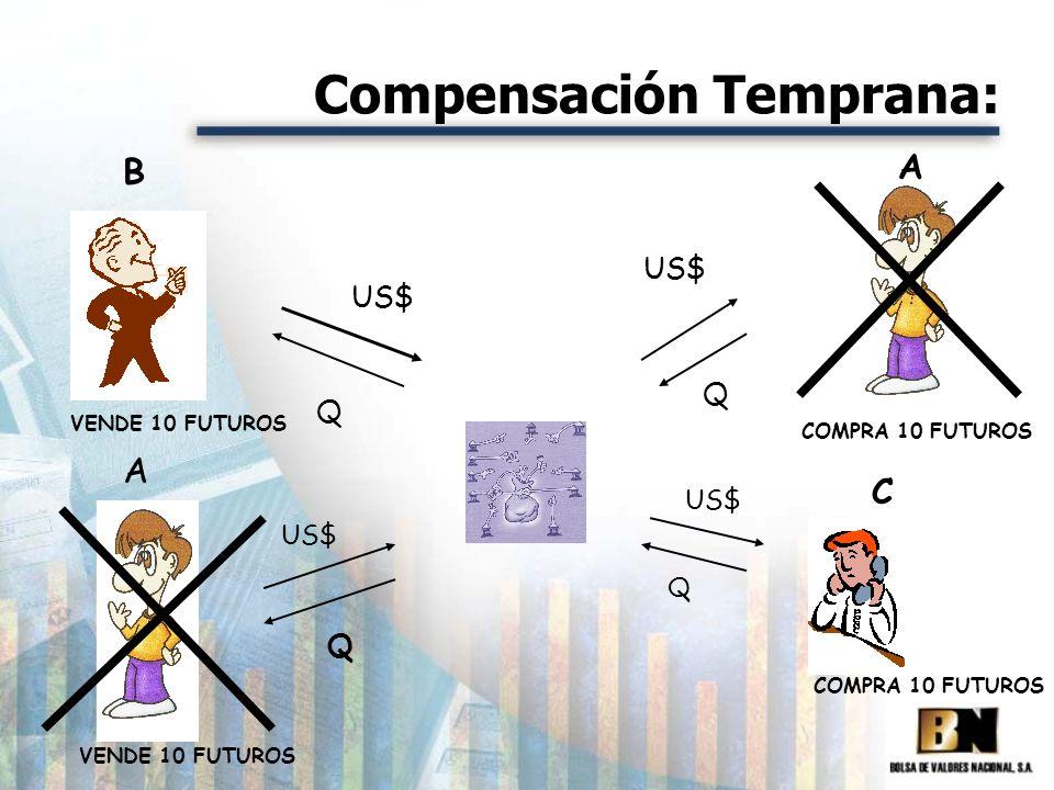 Compensación Temprana:
