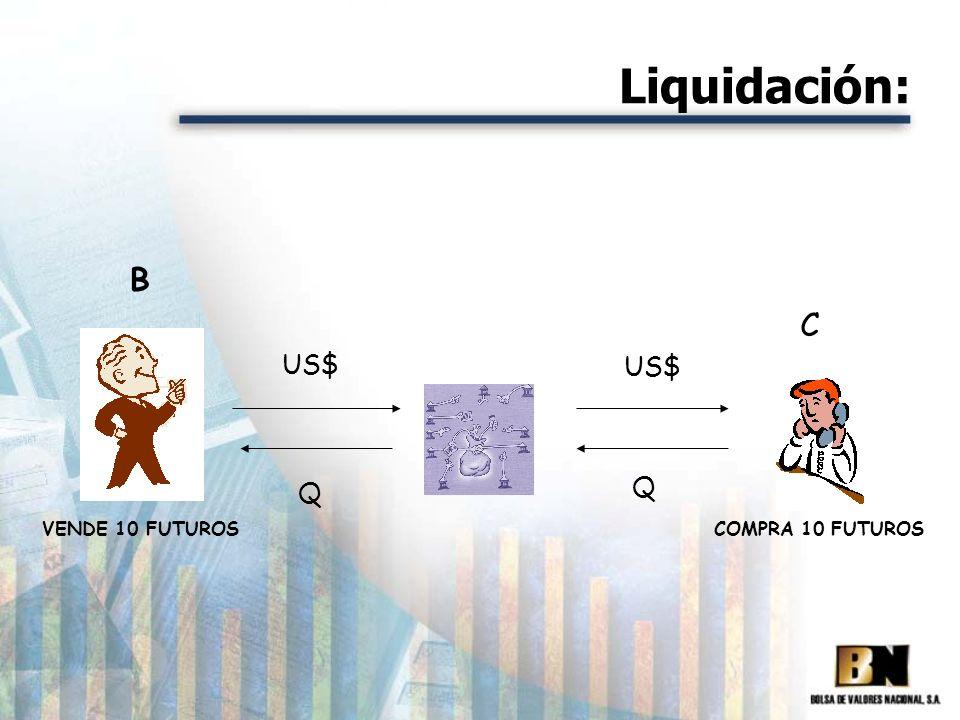 Liquidación: B VENDE 10 FUTUROS US$ Q COMPRA 10 FUTUROS C