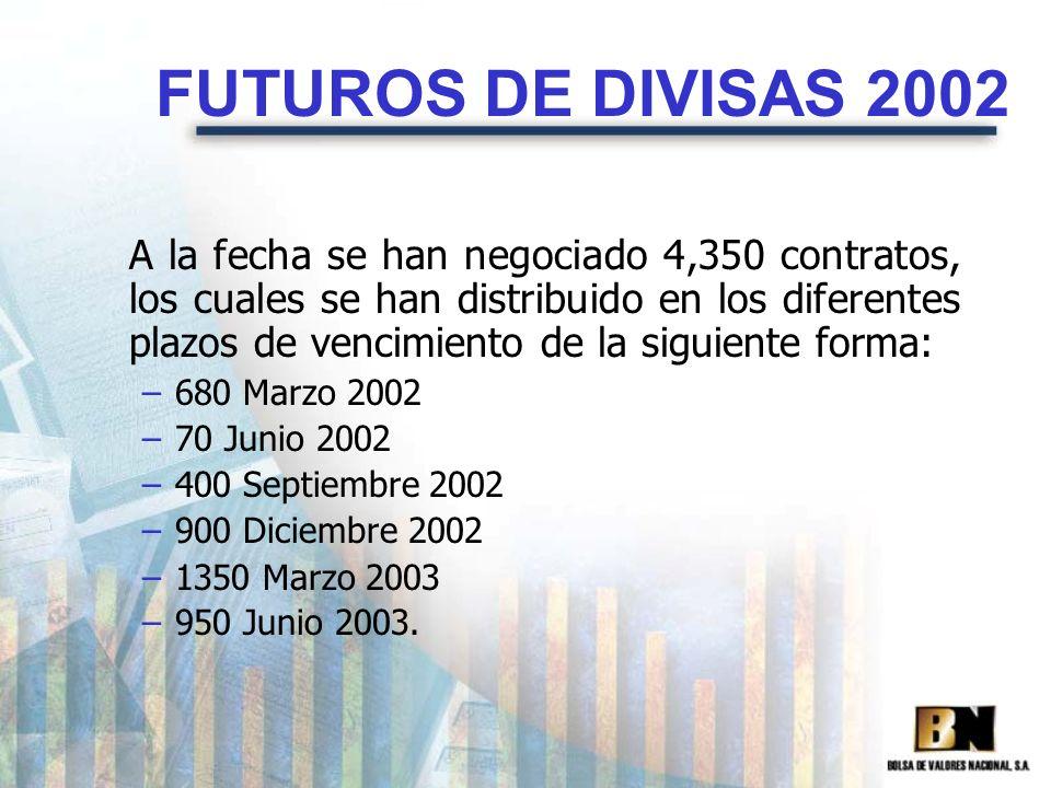 FUTUROS DE DIVISAS 2002