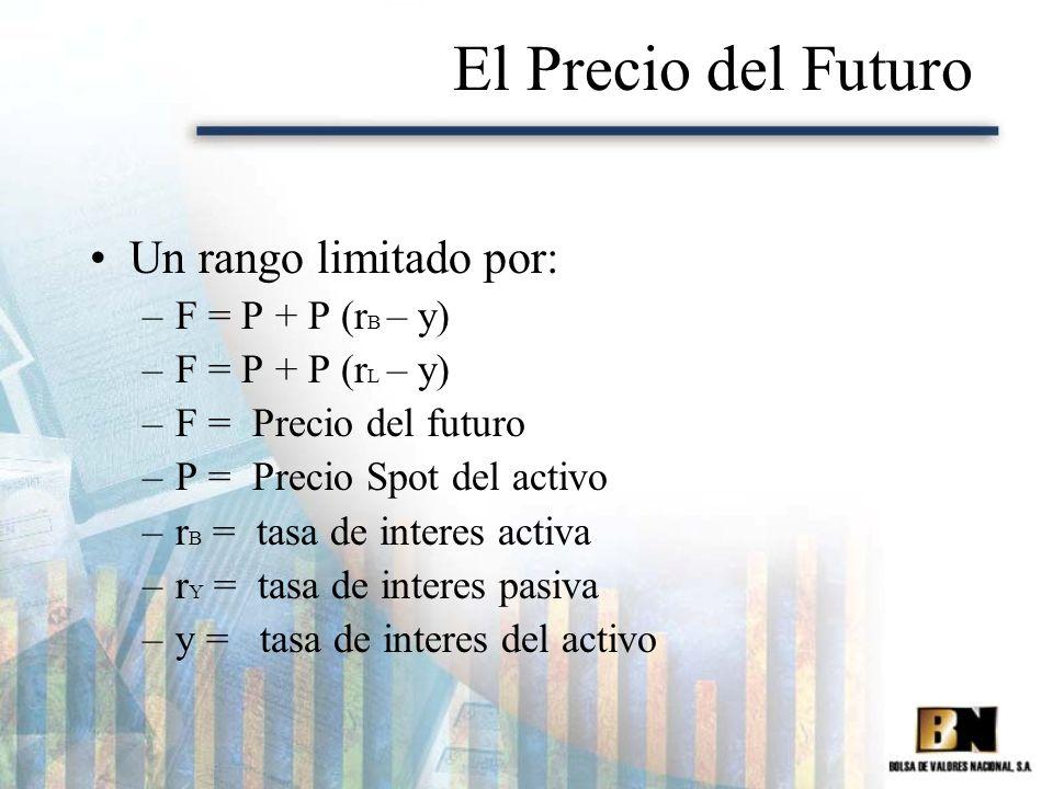 El Precio del Futuro Un rango limitado por: F = P + P (rB – y)