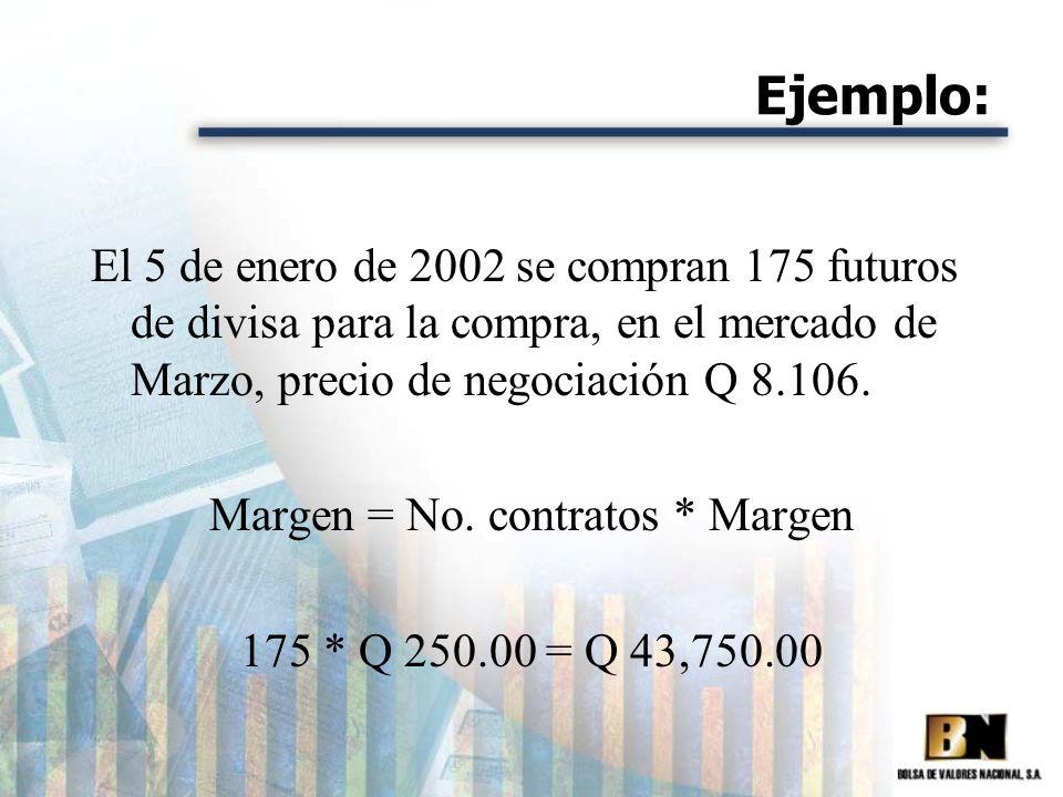 Margen = No. contratos * Margen