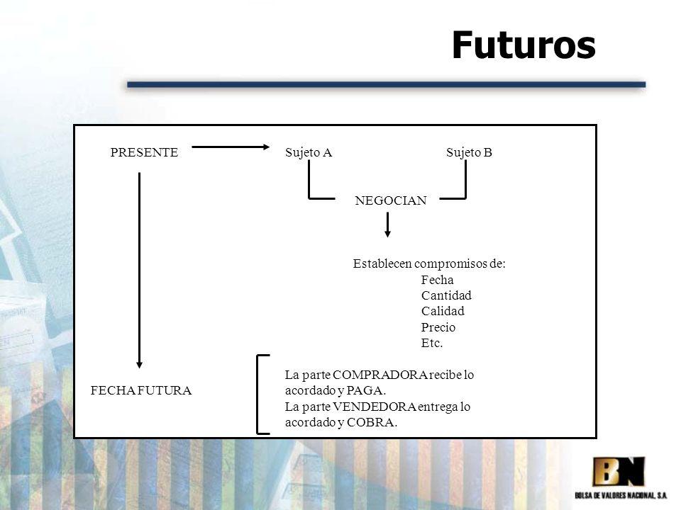 Futuros PRESENTE Sujeto A Sujeto B NEGOCIAN Establecen compromisos de: