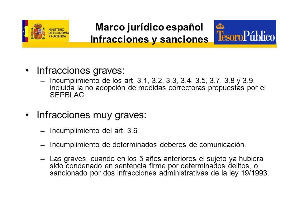 Marco jurídico español Infracciones y sanciones