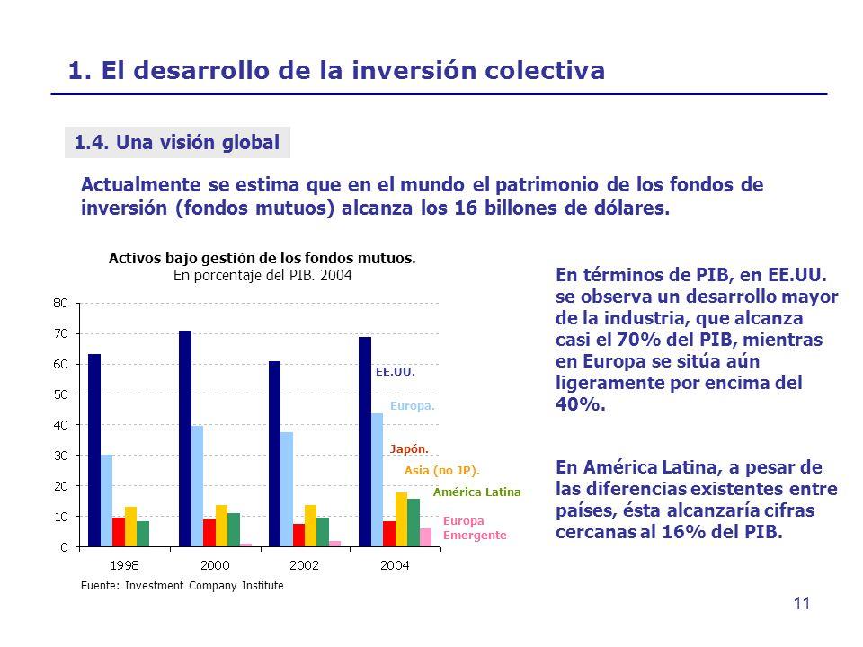 1. El desarrollo de la inversión colectiva