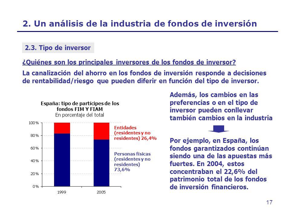 2. Un análisis de la industria de fondos de inversión