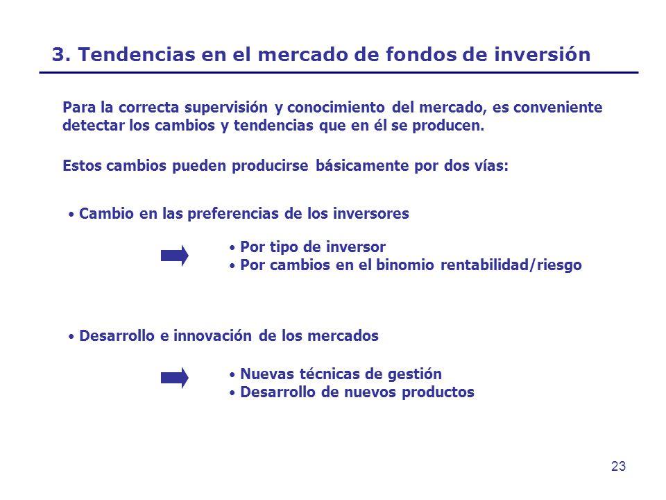 3. Tendencias en el mercado de fondos de inversión