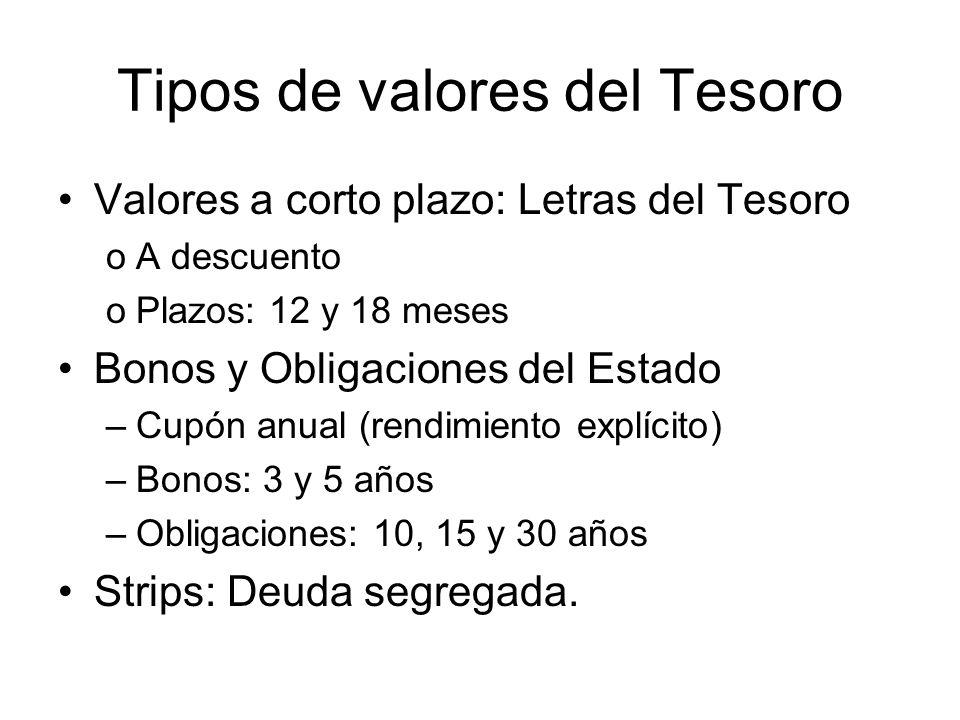 Tipos de valores del Tesoro