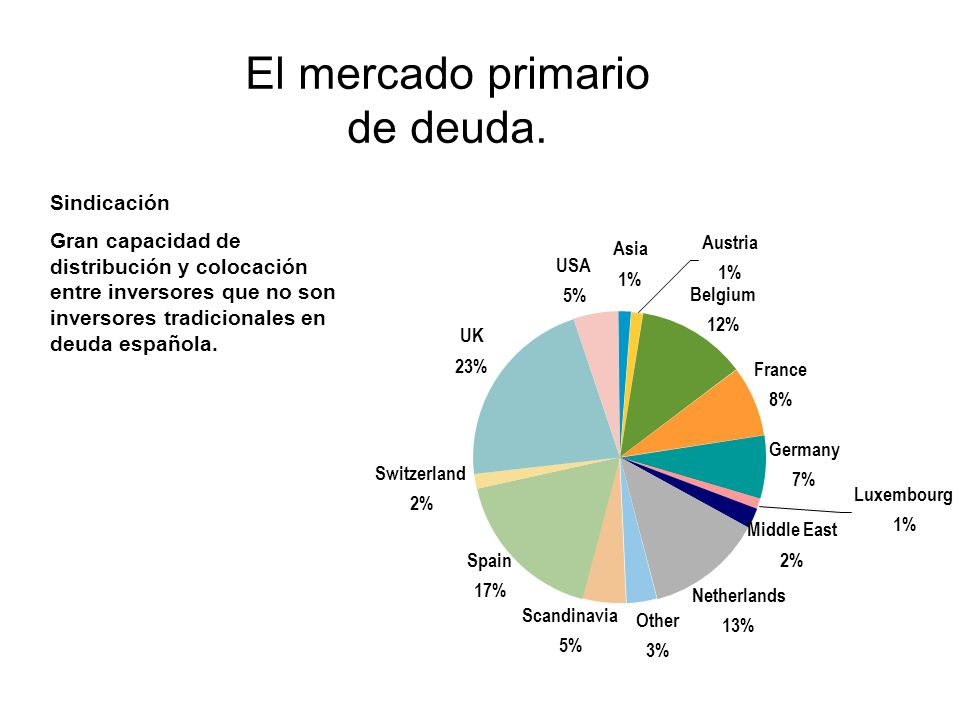 El mercado primario de deuda.