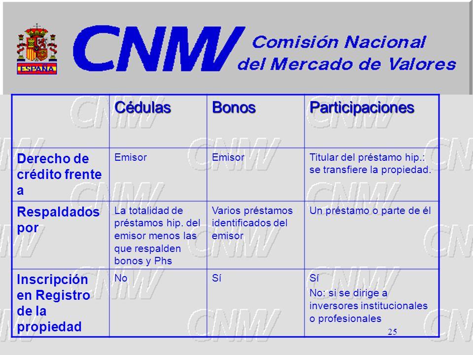 Cédulas Bonos Participaciones Derecho de crédito frente a
