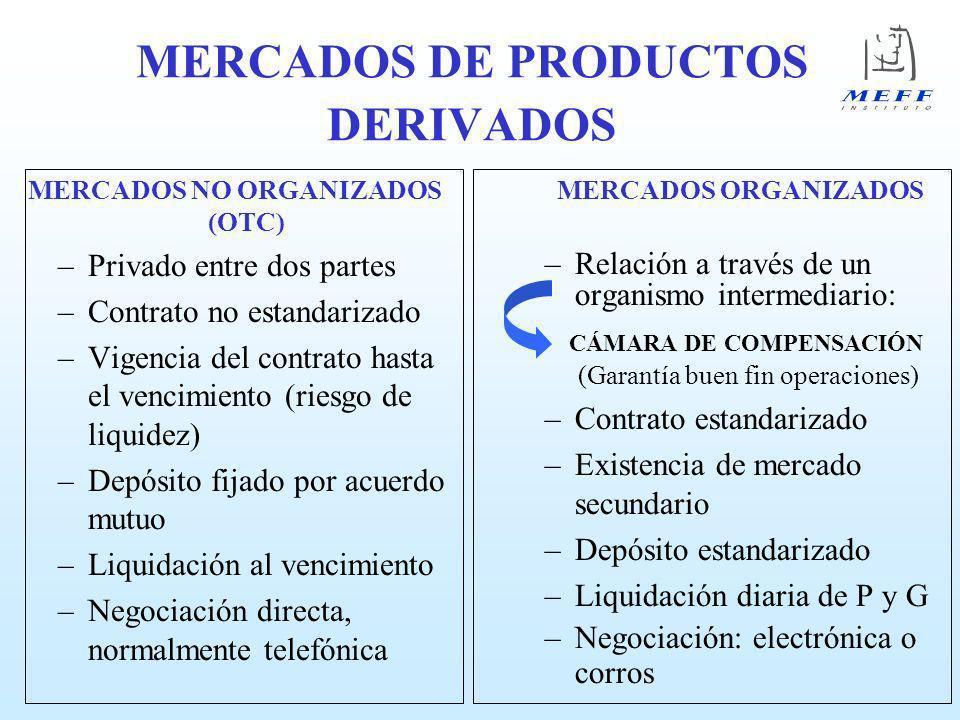 MERCADOS DE PRODUCTOS DERIVADOS