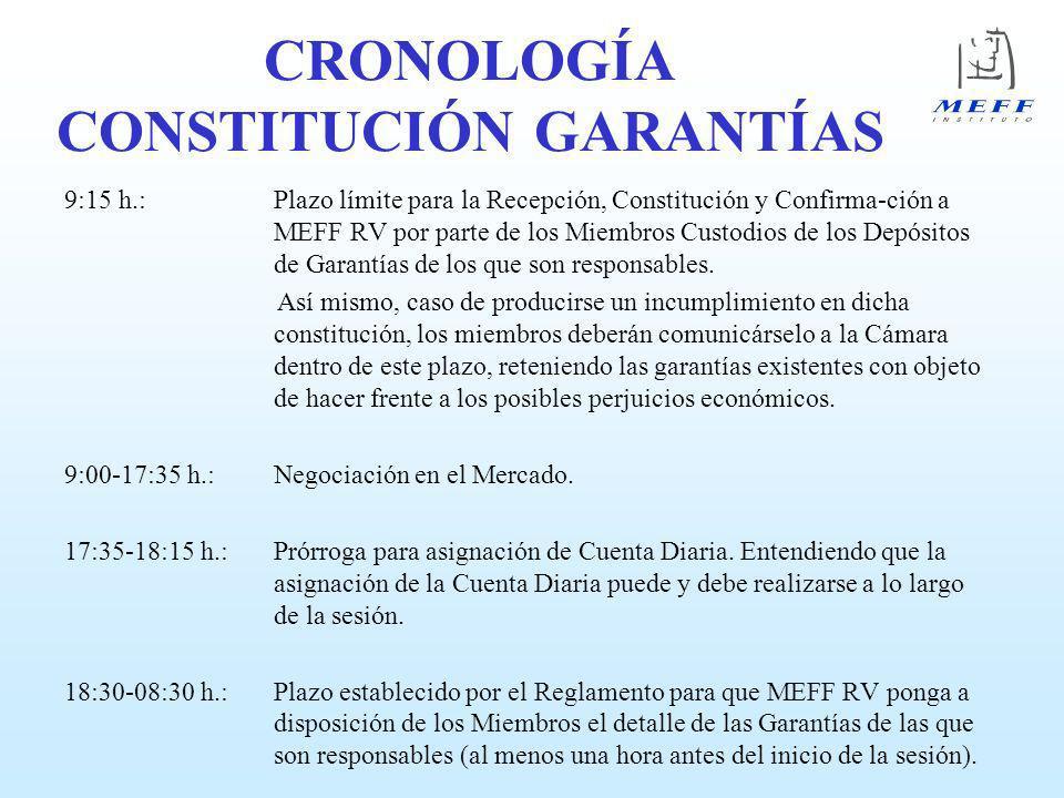 CRONOLOGÍA CONSTITUCIÓN GARANTÍAS