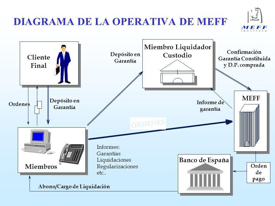 DIAGRAMA DE LA OPERATIVA DE MEFF