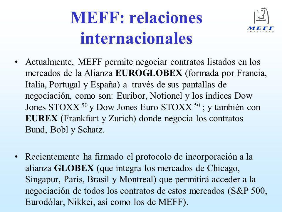 MEFF: relaciones internacionales