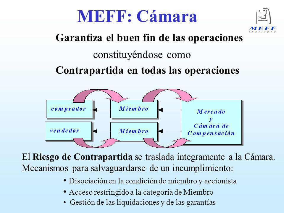 MEFF: Cámara Garantiza el buen fin de las operaciones