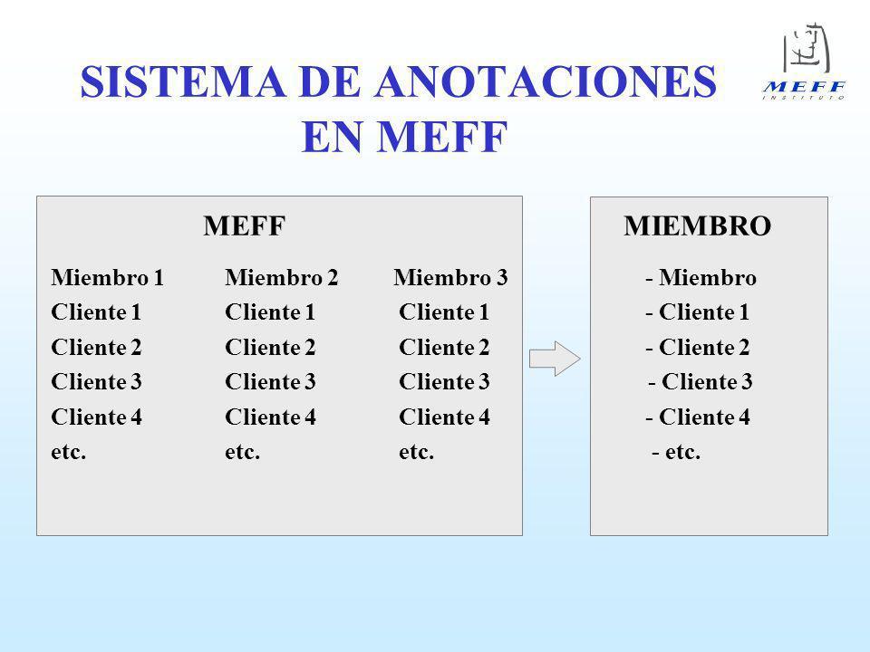 SISTEMA DE ANOTACIONES EN MEFF
