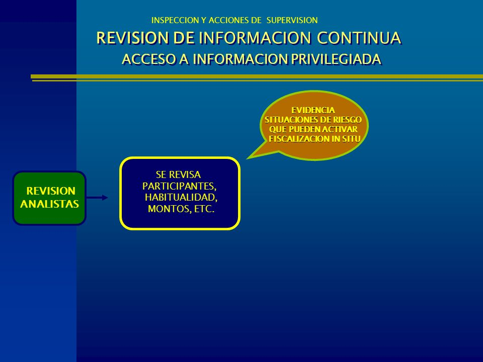 REVISION DE INFORMACION CONTINUA ACCESO A INFORMACION PRIVILEGIADA