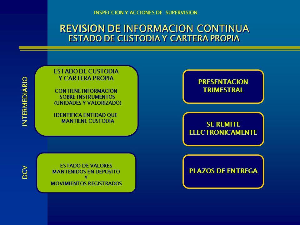 REVISION DE INFORMACION CONTINUA ESTADO DE CUSTODIA Y CARTERA PROPIA