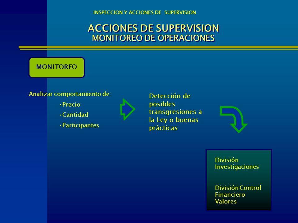 ACCIONES DE SUPERVISION MONITOREO DE OPERACIONES
