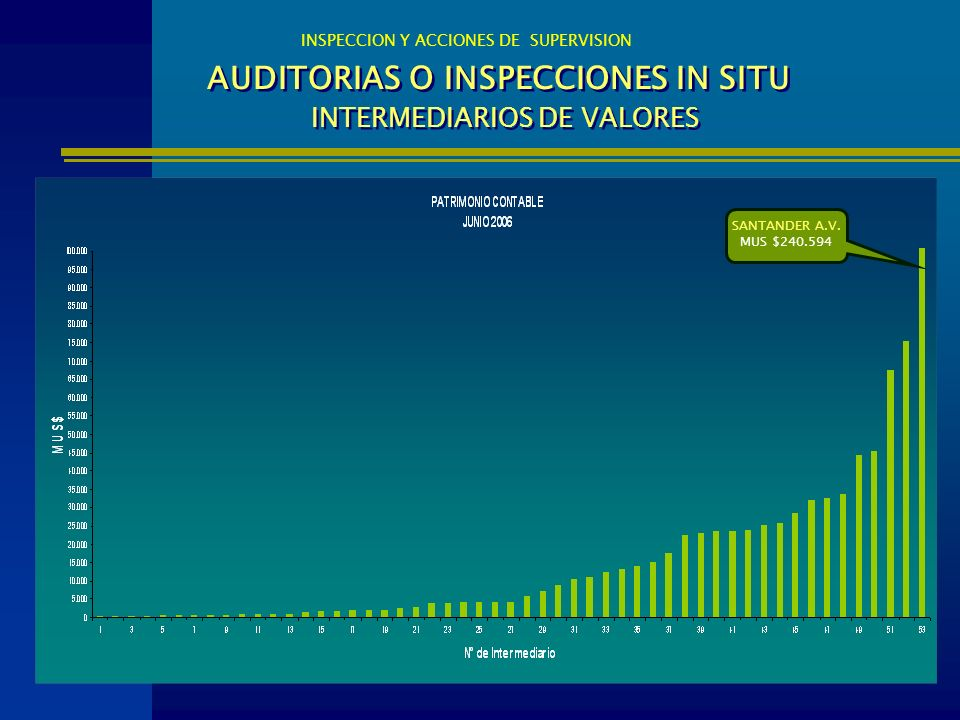AUDITORIAS O INSPECCIONES IN SITU INTERMEDIARIOS DE VALORES