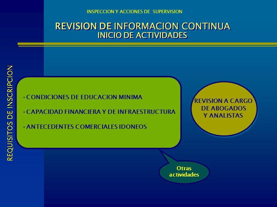 REVISION DE INFORMACION CONTINUA INICIO DE ACTIVIDADES