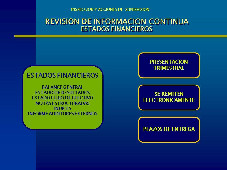 REVISION DE INFORMACION CONTINUA ESTADOS FINANCIEROS