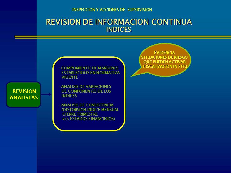 REVISION DE INFORMACION CONTINUA INDICES
