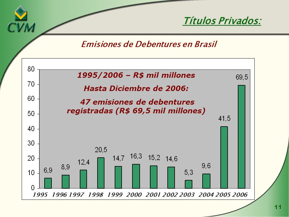 Títulos Privados: Emisiones de Debentures en Brasil
