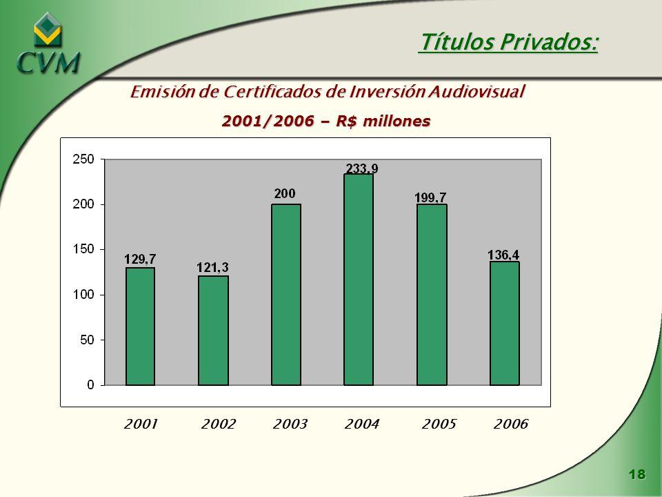 Emisión de Certificados de Inversión Audiovisual