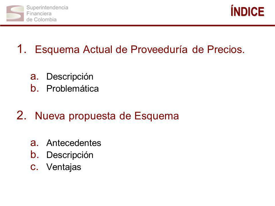 ÍNDICE Esquema Actual de Proveeduría de Precios.