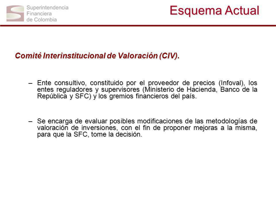 Esquema Actual Comité Interinstitucional de Valoración (CIV).