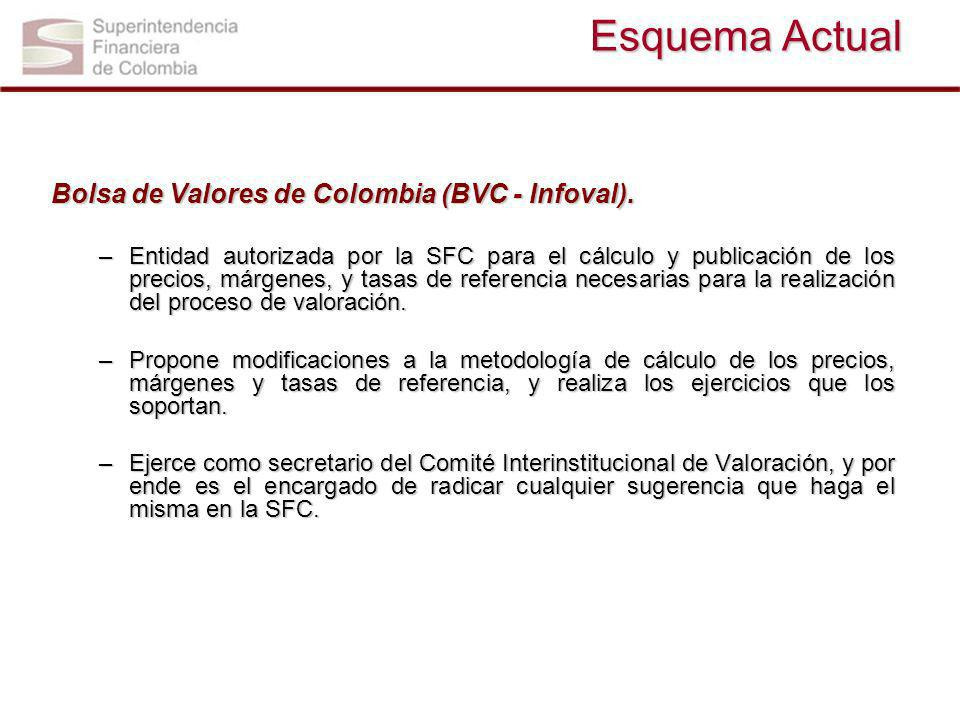 Esquema Actual Bolsa de Valores de Colombia (BVC - Infoval).