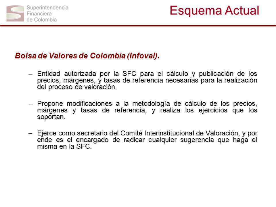Esquema Actual Bolsa de Valores de Colombia (Infoval).